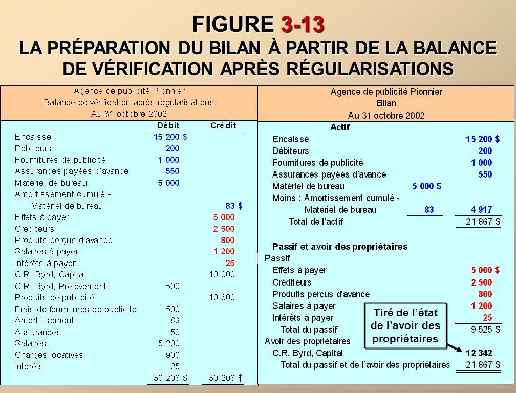 FIGURE 3-12 LA PRÉPARATION DE LÉTAT DES RÉSULTATS ET DE LÉTAT DE LAVOIR DES PROPRIÉTAIRES À PARTIR DE LA BALANCE DE VÉRIFICATION APRÈS RÉGULARISATIONS