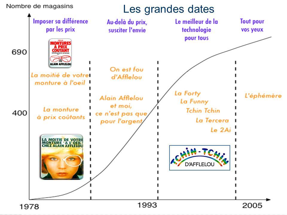 Les grandes dates