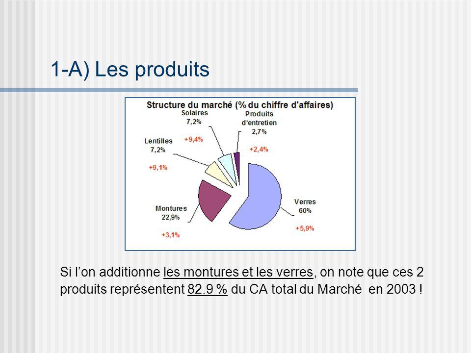 Si lon additionne les montures et les verres, on note que ces 2 produits représentent 82.9 % du CA total du Marché en 2003 .
