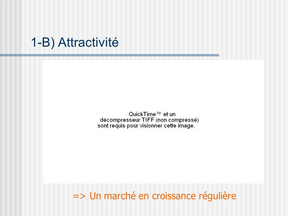 1-B) Attractivité => Un marché en croissance régulière