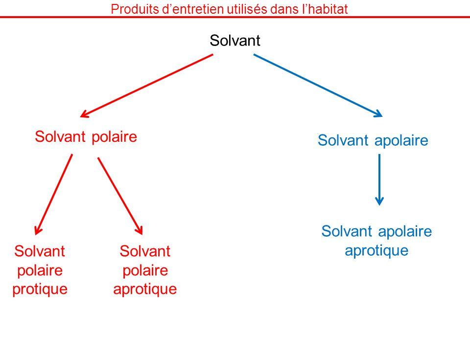 Produits dentretien utilisés dans lhabitat Solvant Solvant polaire Solvant apolaire Solvant polaire protique Solvant polaire aprotique Solvant apolair