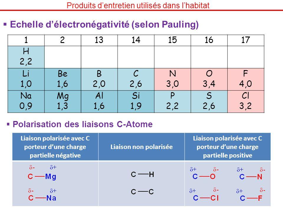 Produits dentretien utilisés dans lhabitat Echelle délectronégativité (selon Pauling) 121314151617 H 2,2 Li 1,0 Be 1,6 B 2,0 C 2,6 N 3,0 O 3,4 F 4,0 N