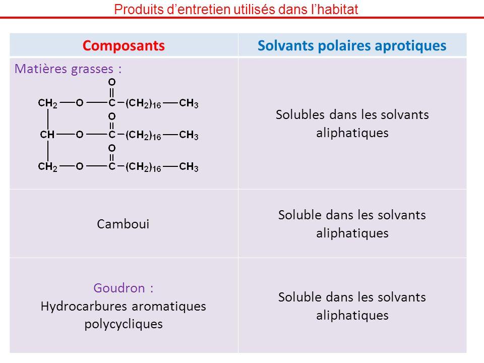 Produits dentretien utilisés dans lhabitat ComposantsSolvants polaires aprotiques Matières grasses : Solubles dans les solvants aliphatiques Camboui S