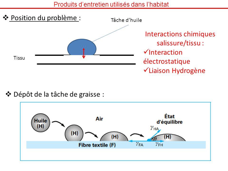 Produits dentretien utilisés dans lhabitat Position du problème : Tâche dhuile Tissu Interactions chimiques salissure/tissu : Interaction électrostati