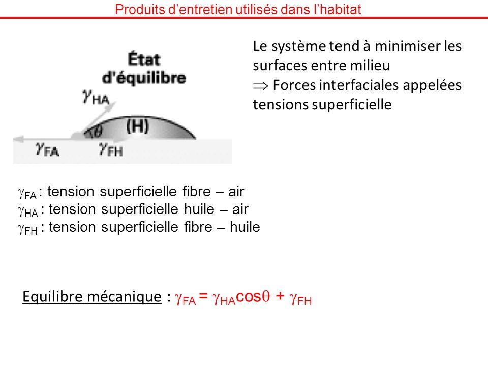 Produits dentretien utilisés dans lhabitat Le système tend à minimiser les surfaces entre milieu Forces interfaciales appelées tensions superficielle