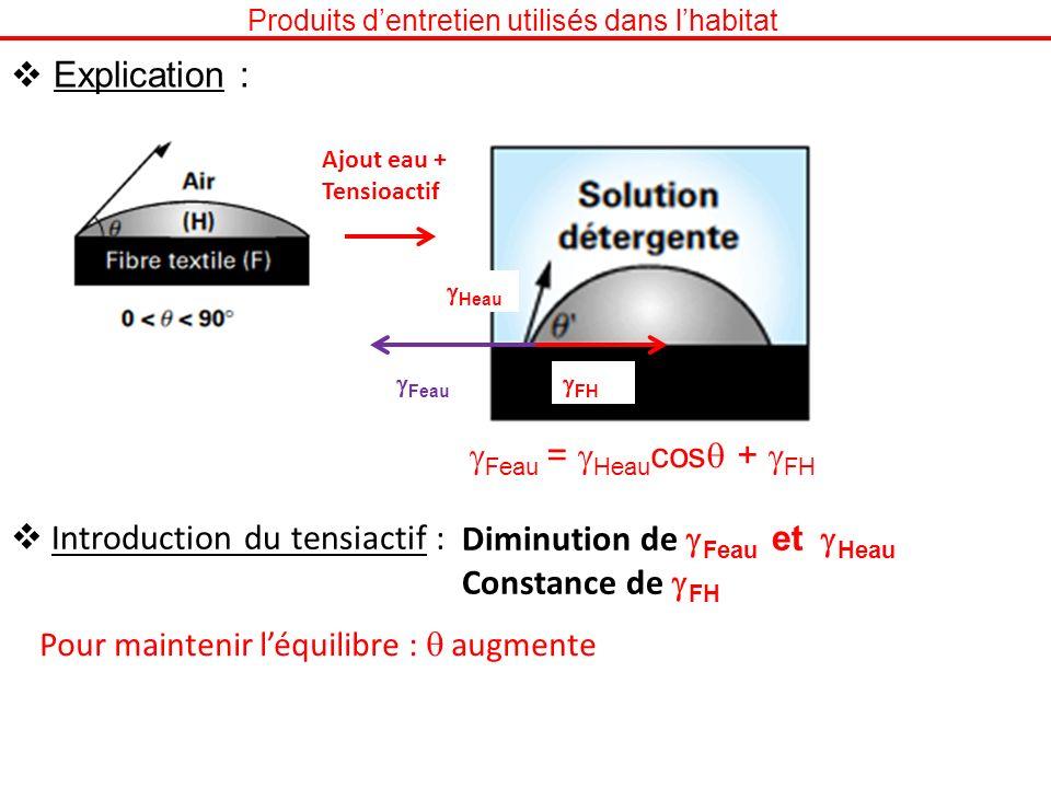 Produits dentretien utilisés dans lhabitat Explication : Ajout eau + Tensioactif FH Feau Heau Feau = Heau cos + FH Introduction du tensiactif : Diminu