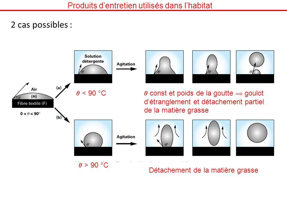 Produits dentretien utilisés dans lhabitat 2 cas possibles : < 90 °C const et poids de la goutte goulot détranglement et détachement partiel de la mat