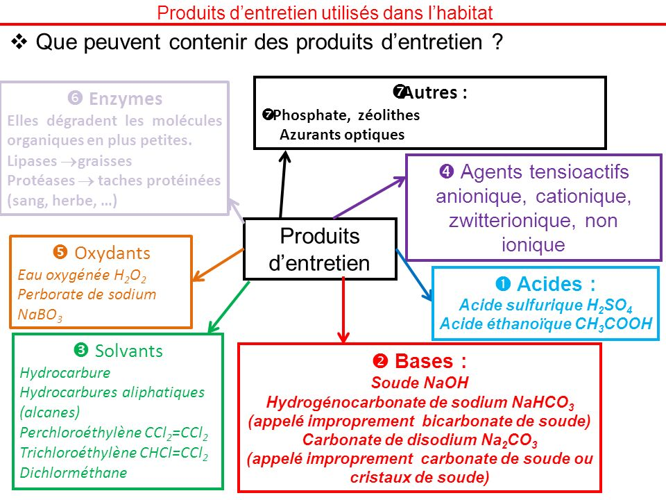Que peuvent contenir des produits dentretien ? Produits dentretien Agents tensioactifs anionique, cationique, zwitterionique, non ionique Acides : Aci
