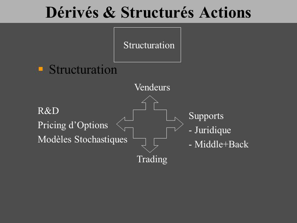 Dérivés & Structurés Actions Structuration R&D Pricing dOptions Modèles Stochastiques Trading Supports - Juridique - Middle+Back Vendeurs