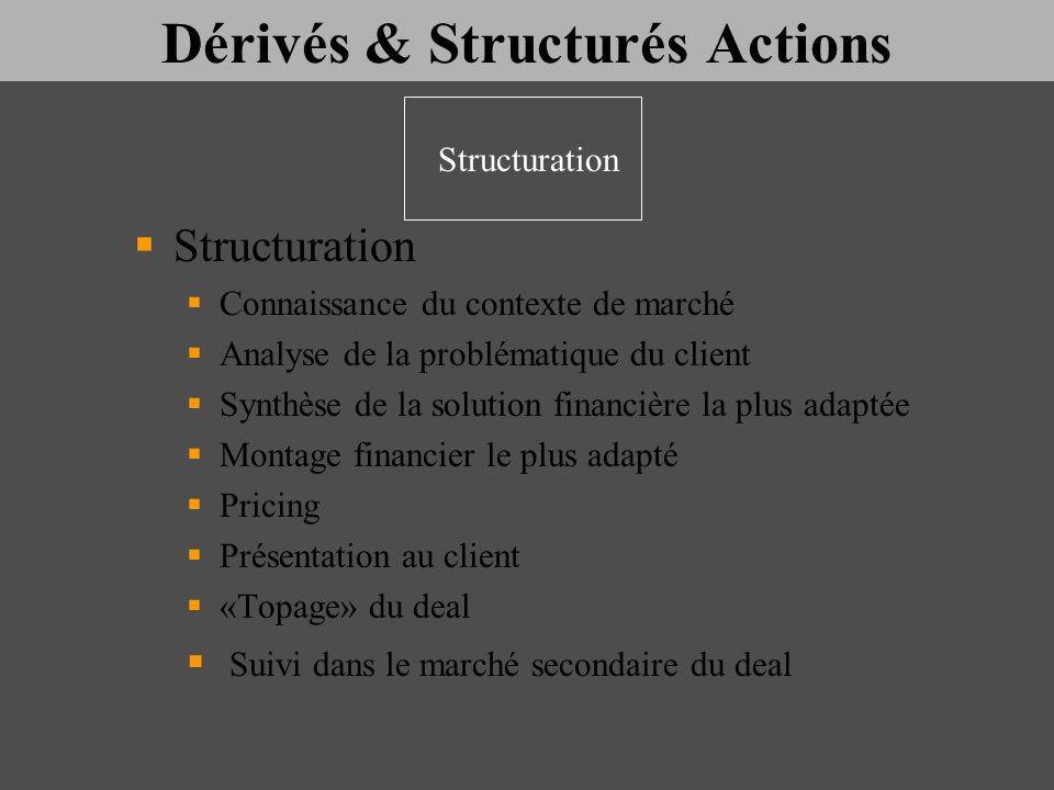 Dérivés & Structurés Actions Structuration Connaissance du contexte de marché Analyse de la problématique du client Synthèse de la solution financière