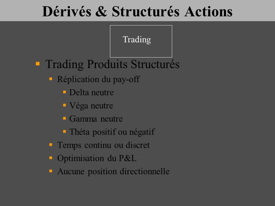 Dérivés & Structurés Actions Trading Produits Structurés Réplication du pay-off Delta neutre Véga neutre Gamma neutre Théta positif ou négatif Temps c