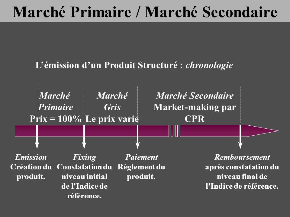 Marché Primaire Prix = 100% Marché Gris Le prix varie Emission Création du produit. Fixing Constatation du niveau initial de l'Indice de référence. Pa