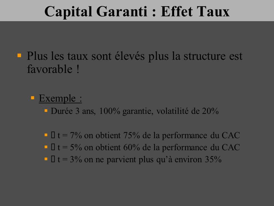 Capital Garanti : Effet Taux Plus les taux sont élevés plus la structure est favorable ! Exemple : Durée 3 ans, 100% garantie, volatilité de 20% t = 7