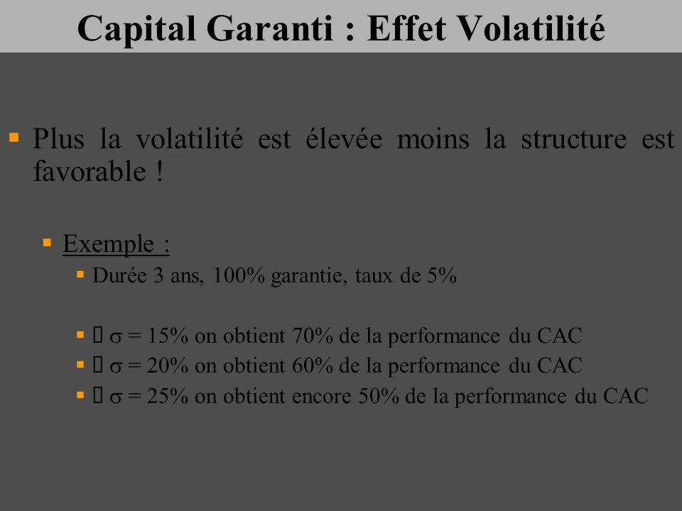 Capital Garanti : Effet Volatilité Plus la volatilité est élevée moins la structure est favorable ! Exemple : Durée 3 ans, 100% garantie, taux de 5% =
