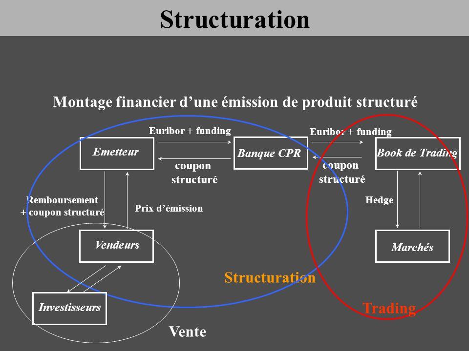 Emetteur Banque CPR Vendeurs Montage financier dune émission de produit structuré Book de Trading Marchés Prix démission Remboursement + coupon struct