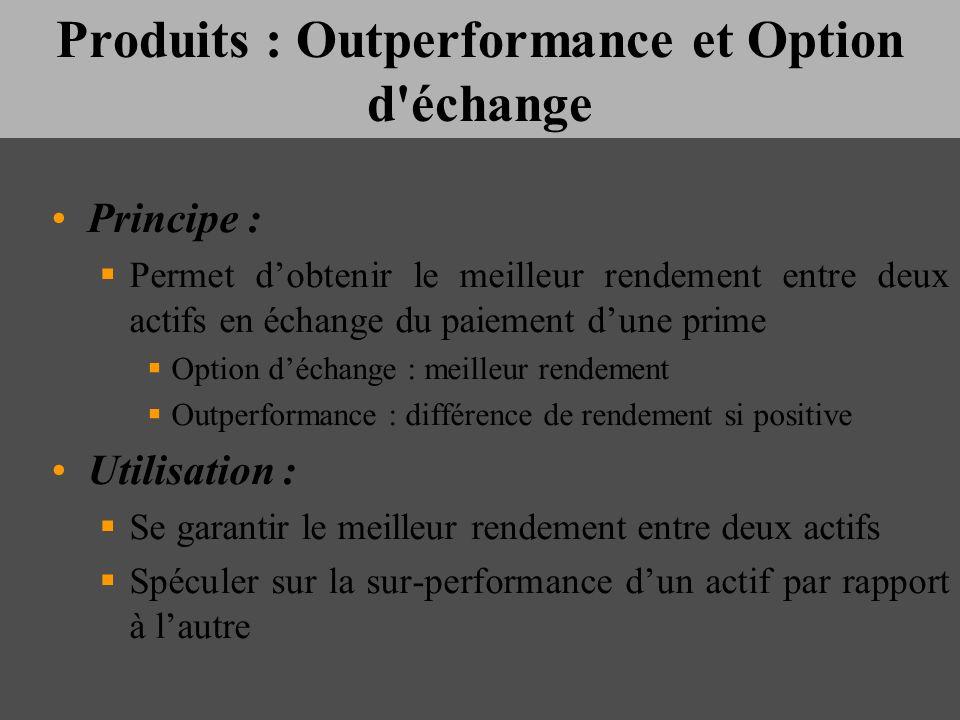 Produits : Outperformance et Option d'échange Principe : Permet dobtenir le meilleur rendement entre deux actifs en échange du paiement dune prime Opt