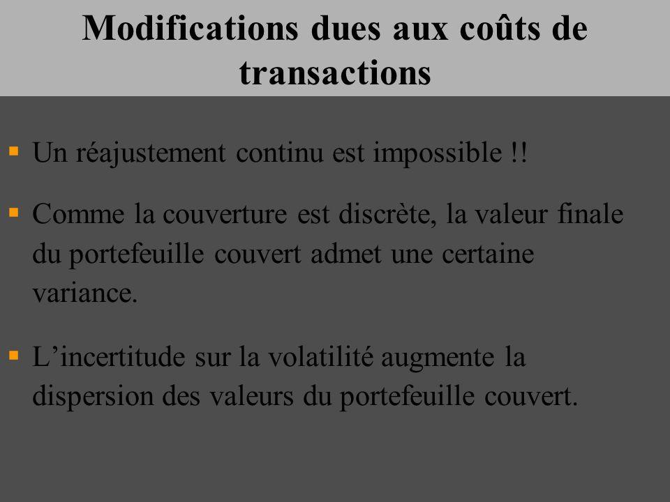 Modifications dues aux coûts de transactions Un réajustement continu est impossible !! Comme la couverture est discrète, la valeur finale du portefeui
