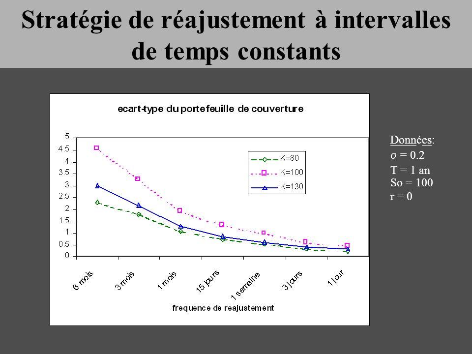 Données: = 0.2 T = 1 an So = 100 r = 0 Stratégie de réajustement à intervalles de temps constants
