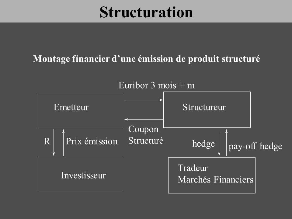 EmetteurStructureur Investisseur Tradeur Marchés Financiers Euribor 3 mois + m Coupon Structuré RPrix émission pay-off hedge hedge Structuration Monta