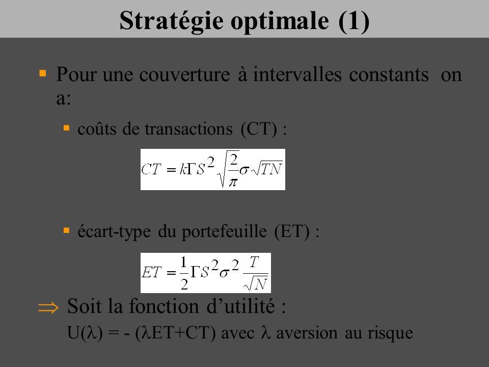 Stratégie optimale (1) Pour une couverture à intervalles constants on a: coûts de transactions (CT) : écart-type du portefeuille (ET) : Soit la foncti