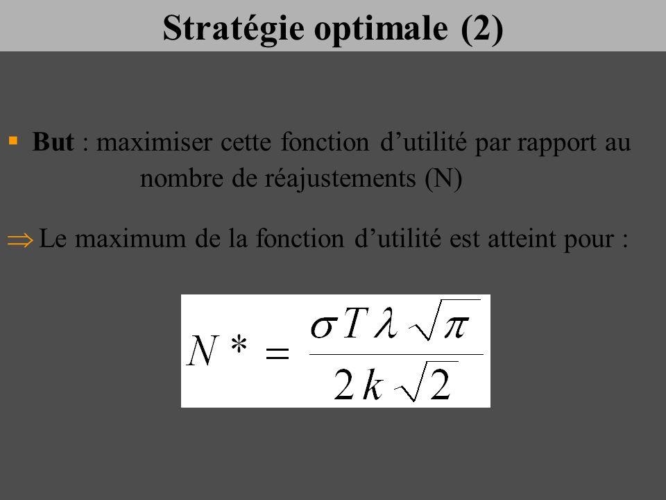 Stratégie optimale (2) But : maximiser cette fonction dutilité par rapport au nombre de réajustements (N) Le maximum de la fonction dutilité est attei