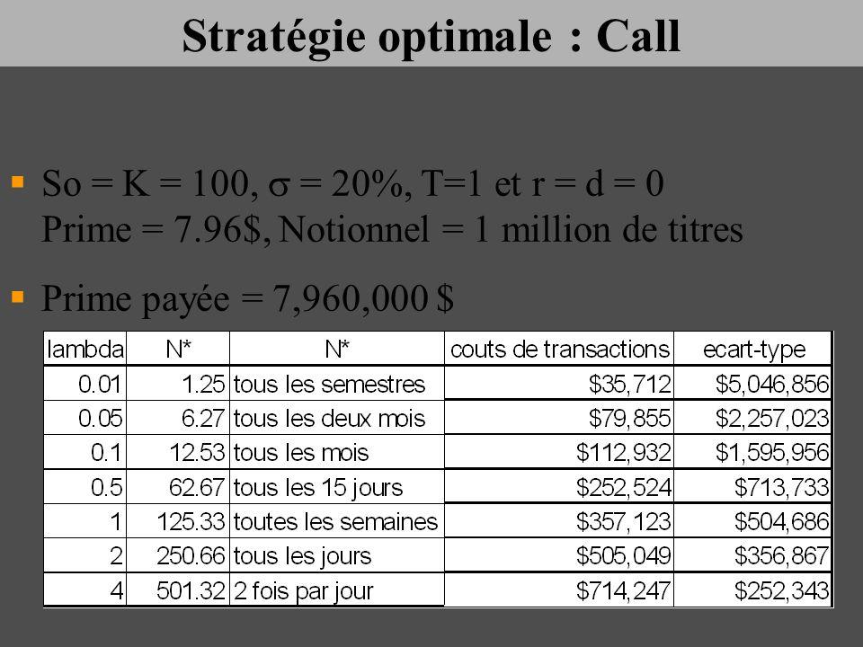 Stratégie optimale : Call So = K = 100, = 20%, T=1 et r = d = 0 Prime = 7.96$, Notionnel = 1 million de titres Prime payée = 7,960,000 $