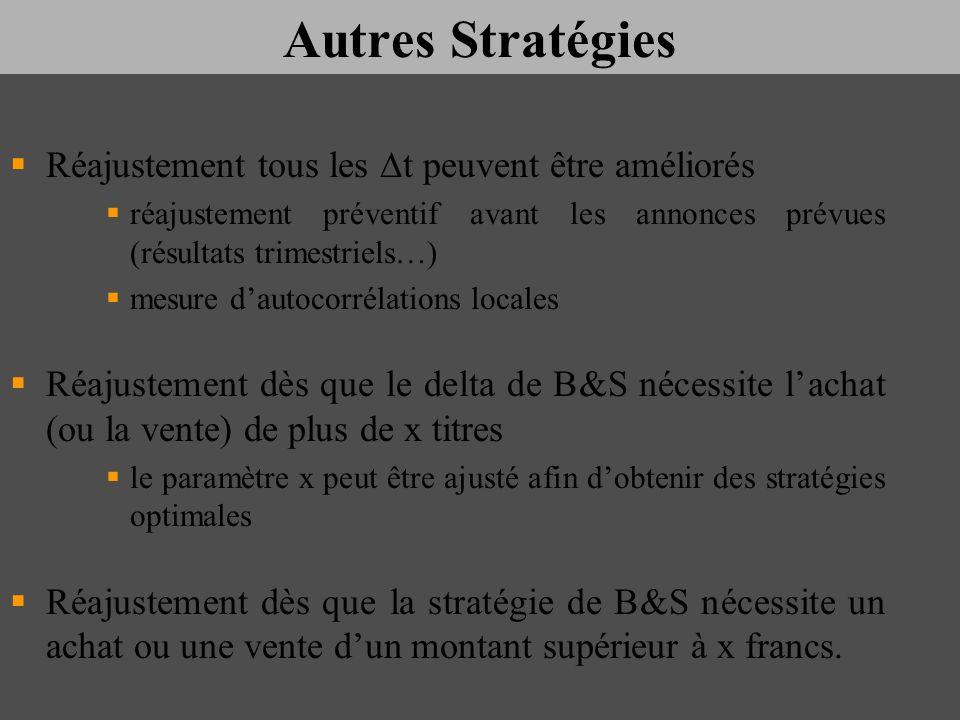Autres Stratégies Réajustement tous les t peuvent être améliorés réajustement préventif avant les annonces prévues (résultats trimestriels…) mesure da