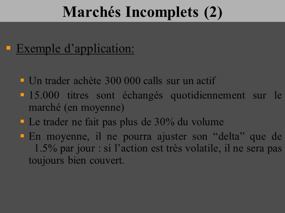 Marchés Incomplets (2) Exemple dapplication: Un trader achète 300 000 calls sur un actif 15.000 titres sont échangés quotidiennement sur le marché (en
