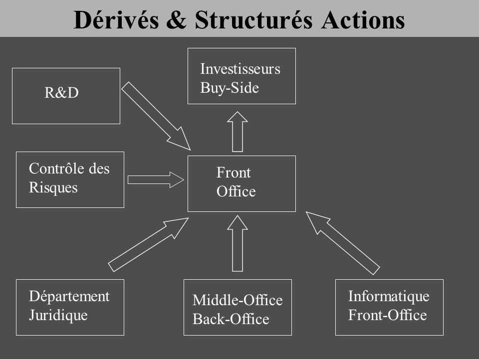 Investisseurs Buy-Side Structuration Vendeurs Sales Trading Senior Bankers Front Office Analyse Sell-Side Prêt / Emprunt Repo Dérivés & Structurés Actions