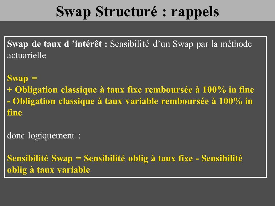 Swap de taux d intérêt : Sensibilité dun Swap par la méthode actuarielle Swap = + Obligation classique à taux fixe remboursée à 100% in fine - Obligat