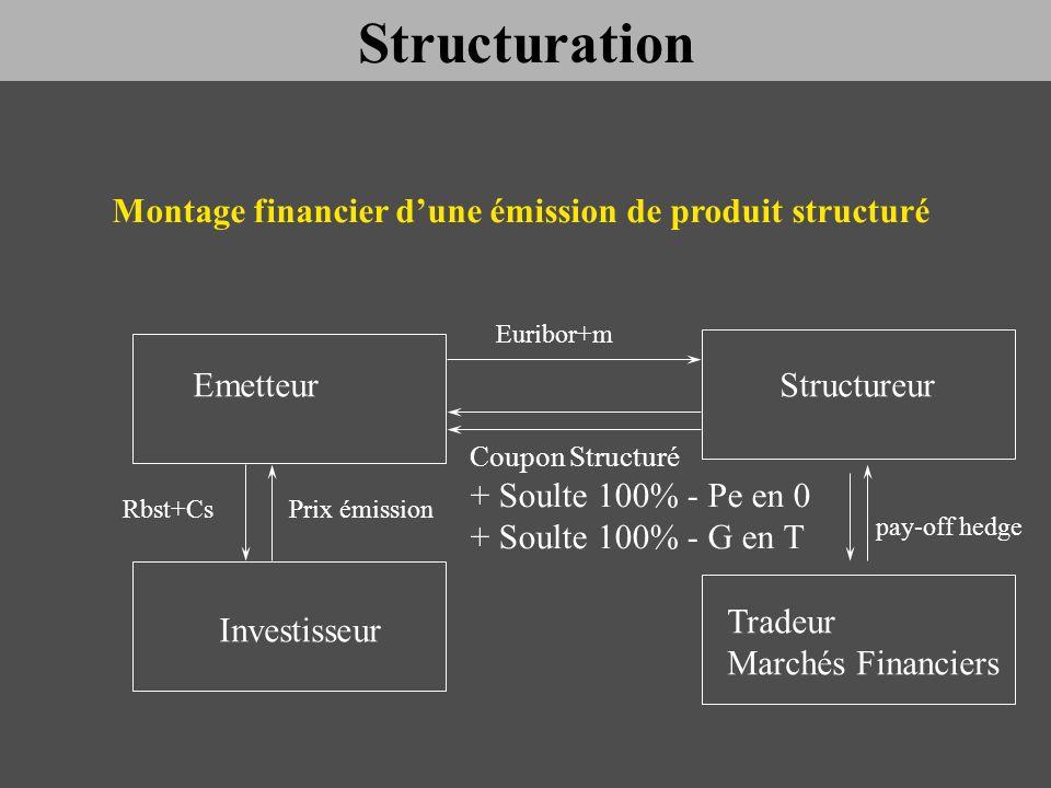EmetteurStructureur Investisseur Tradeur Marchés Financiers Euribor+m Coupon Structuré + Soulte 100% - Pe en 0 + Soulte 100% - G en T Rbst+CsPrix émis