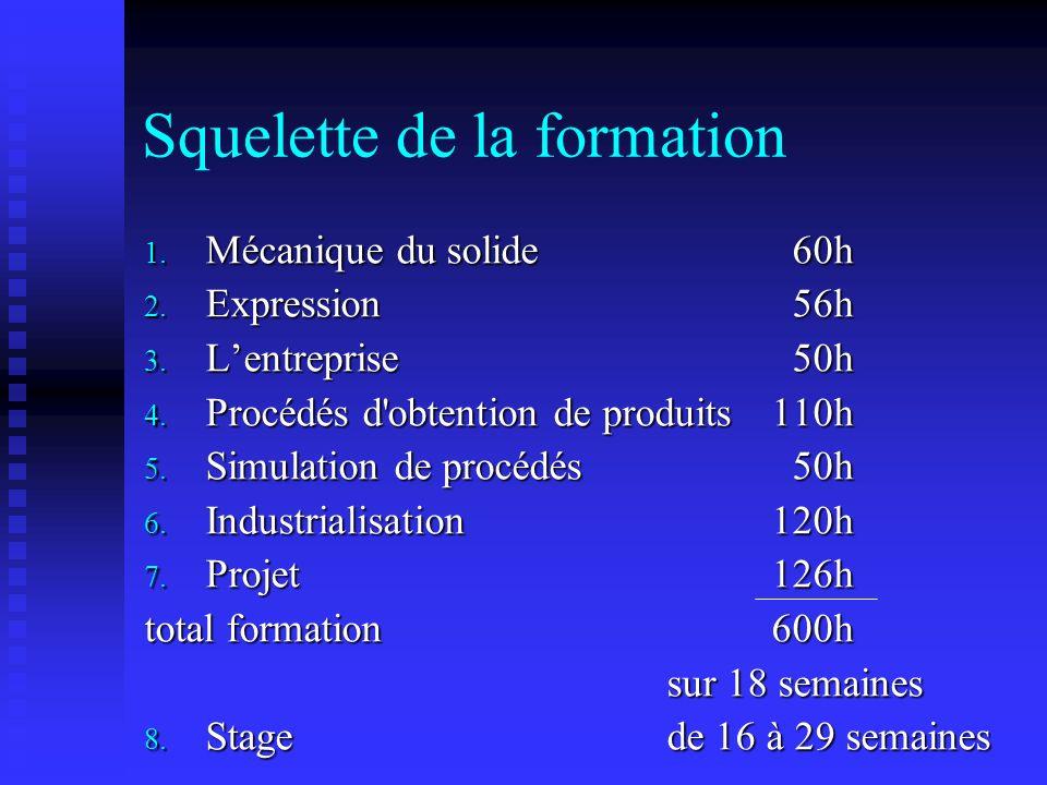 1.Mécanique du solide 60h 2. Expression 56h 3. Lentreprise 50h 4.