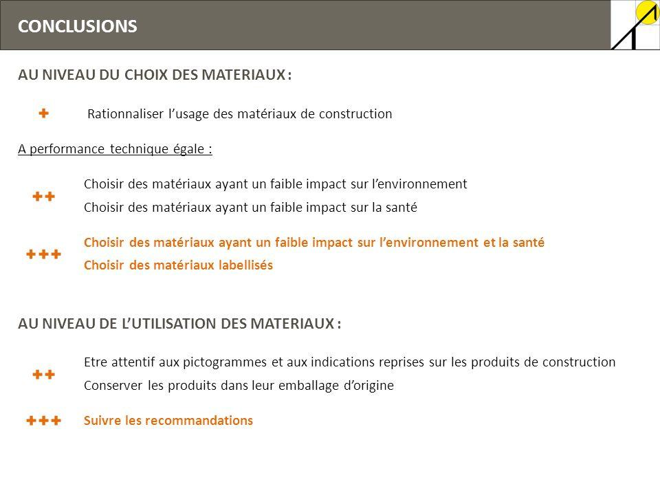 CONCLUSIONS AU NIVEAU DU CHOIX DES MATERIAUX : Rationnaliser lusage des matériaux de construction A performance technique égale : Choisir des matériau