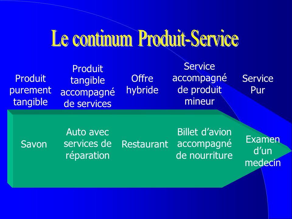 Produit purement tangible Service Pur Savon Produit tangible accompagné de services Auto avec services de réparation Offre hybride Restaurant Service