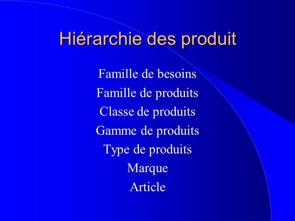 Hiérarchie des produit Famille de besoins Famille de produits Classe de produits Gamme de produits Type de produits Marque Article