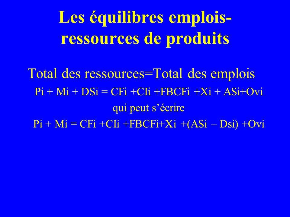 Les équilibres emplois- ressources de produits Total des ressources=Total des emplois Pi + Mi + DSi = CFi +CIi +FBCFi +Xi + ASi+Ovi qui peut sécrire Pi + Mi = CFi +CIi +FBCFi+Xi +(ASi – Dsi) +Ovi