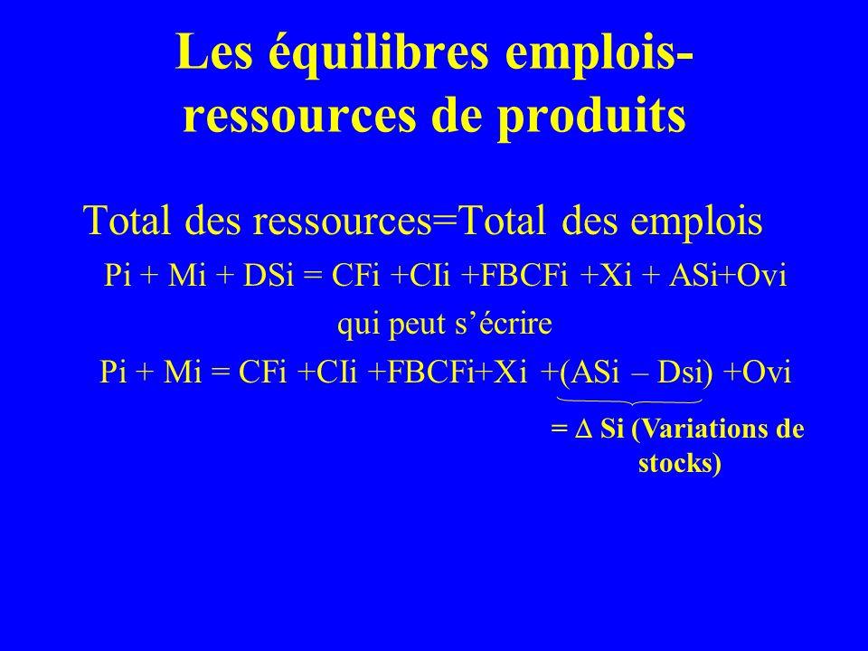 Les équilibres emplois- ressources de produits Total des ressources=Total des emplois Pi + Mi + DSi = CFi +CIi +FBCFi +Xi + ASi+Ovi qui peut sécrire Pi + Mi = CFi +CIi +FBCFi+Xi +(ASi – Dsi) +Ovi = Si (Variations de stocks)