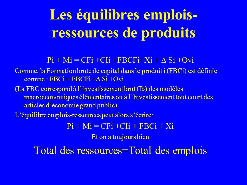 Les équilibres emplois- ressources de produits Pi + Mi = CFi +CIi +FBCFi+Xi + Si +Ovi Comme, la Formation brute de capital dans le produit i (FBCi) est définie comme : FBCi = FBCFi + Si +Ovi (La FBC correspond à linvestissement brut (Ib) des modèles macroéconomiques élémentaires ou à lInvestissement tout court des articles déconomie grand public) Léquilibre emplois-ressources peut alors sécrire: Pi + Mi = CFi +CIi + FBCi + Xi Et on a toujours bien Total des ressources=Total des emplois