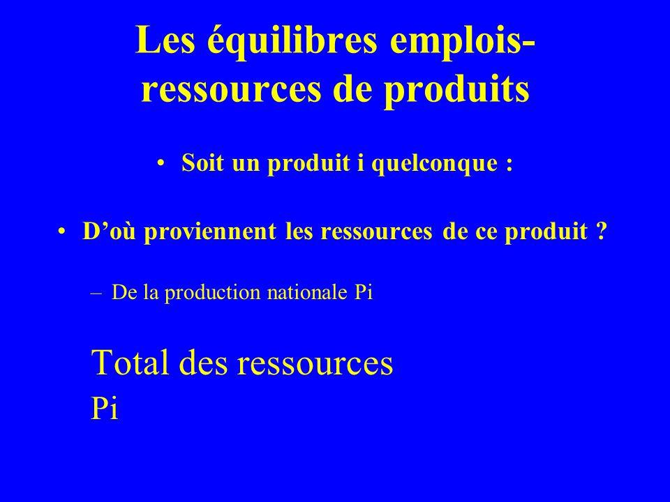 Les équilibres emplois- ressources de produits Soit un produit i quelconque : Comme tout produit apparu dans une économie figure dans ses ressources et se voit attribuer un des emplois économiques précédemment mentionné, on a Total des ressources=Total des emplois Pi + Mi + DSi = CFi +CIi +FBCFi +Xi + ASi+OVi