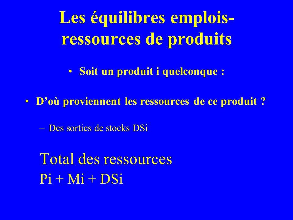 Les équilibres emplois- ressources de produits Soit un produit i quelconque : Doù proviennent les ressources de ce produit .