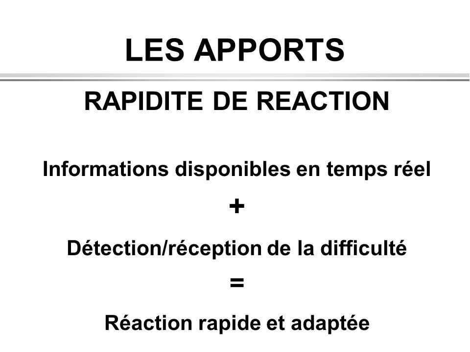 LES APPORTS RAPIDITE DE REACTION Informations disponibles en temps réel + Détection/réception de la difficulté = Réaction rapide et adaptée
