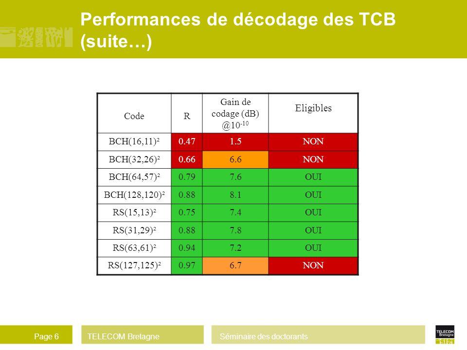 TELECOM BretagneSéminaire des doctorantsPage 6 CodeR Gain de codage (dB) @10 -10 Eligibles BCH(16,11)²0.471.5NON BCH(32,26)²0.666.6NON BCH(64,57)²0.79