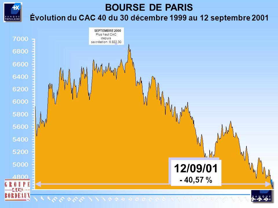 BOURSE DE PARIS Évolution du CAC 40 du 29 décembre 2000 au 12 septembre 2001 12/09/01 - 30,58 % 12/09/01 - 30,58 %