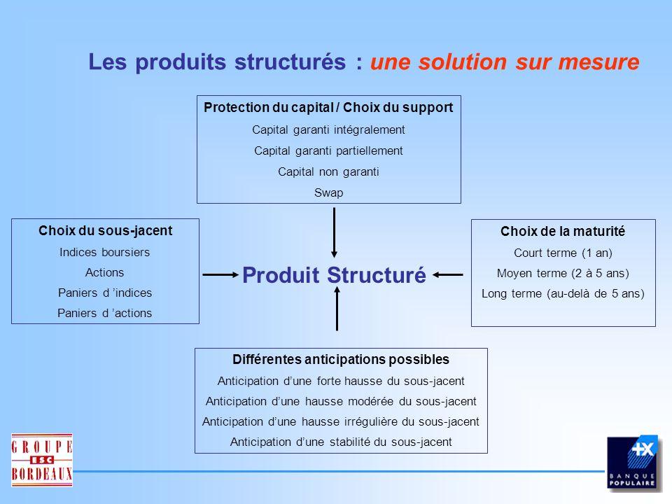 Les produits structurés : une solution sur mesure Quest-ce quun produit structuré .