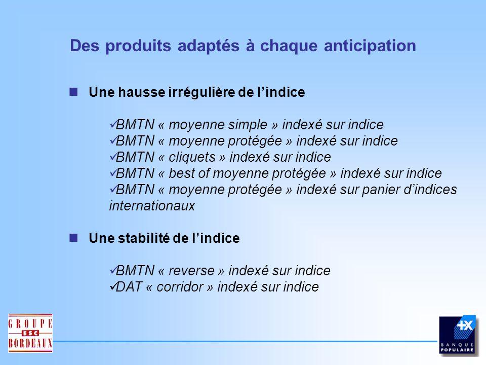 Une hausse importante de lindice BMTN « in fine » indexé sur indice Une hausse modérée de lindice BMTN « in fine plafonné » indexé sur indice BMTN « best of in fine » indexé sur indice BMTN « barrière désactivante américaine » indexé sur indice BMTN « double barrière américaine » indexé sur indice BMTN « binaire européenne » indexé sur indice BMTN « binaire américaine » indexé sur indice Des produits adaptés à chaque anticipation
