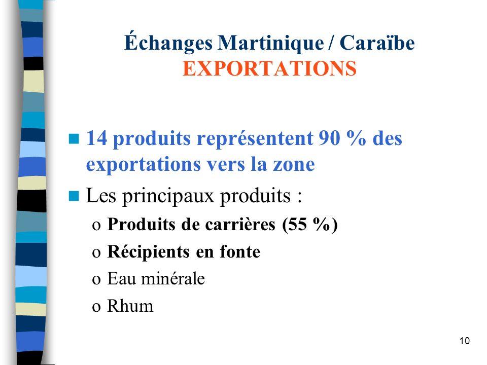 10 Échanges Martinique / Caraïbe EXPORTATIONS 14 produits représentent 90 % des exportations vers la zone Les principaux produits : oProduits de carri