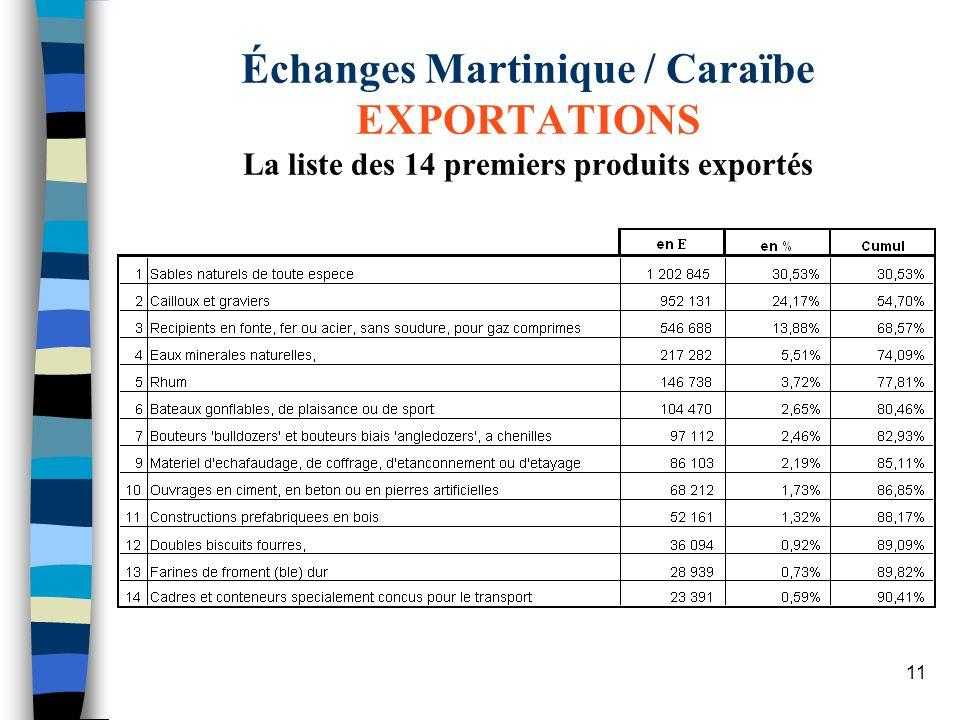 11 Échanges Martinique / Caraïbe EXPORTATIONS La liste des 14 premiers produits exportés