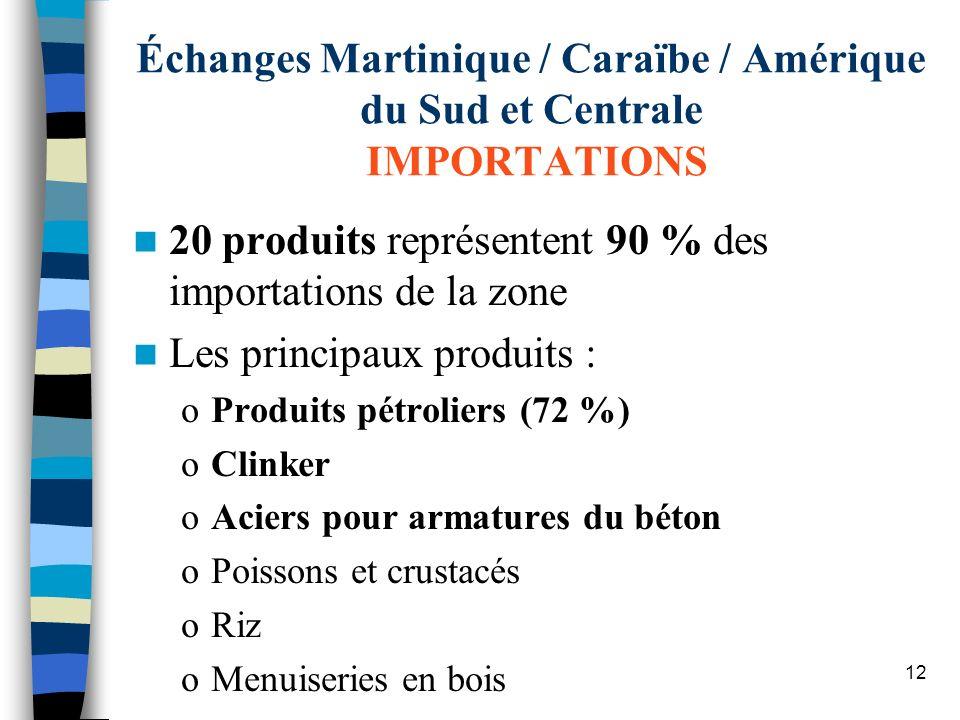 12 Échanges Martinique / Caraïbe / Amérique du Sud et Centrale IMPORTATIONS 20 produits représentent 90 % des importations de la zone Les principaux p