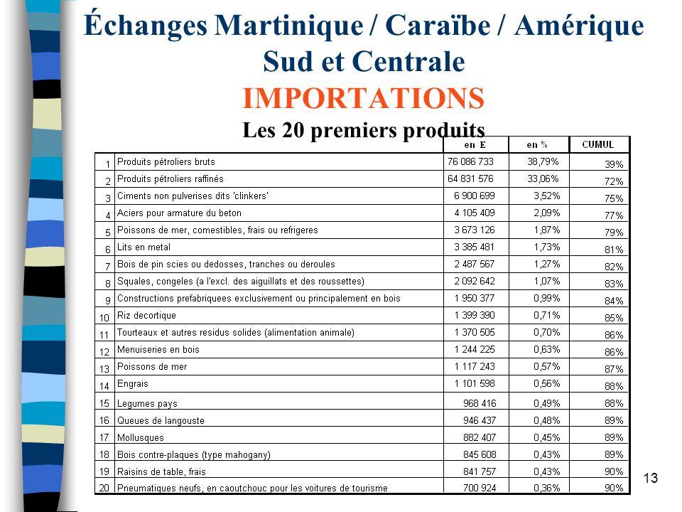 13 Échanges Martinique / Caraïbe / Amérique Sud et Centrale IMPORTATIONS Les 20 premiers produits