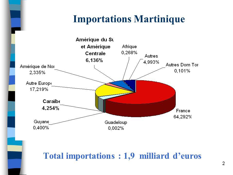 2 Importations Martinique Total importations : 1,9 milliard deuros